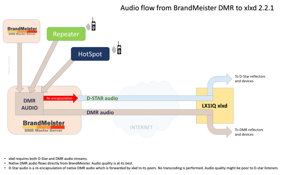 Audio flow from BrandMeister DMR to xlxd 2.2.1