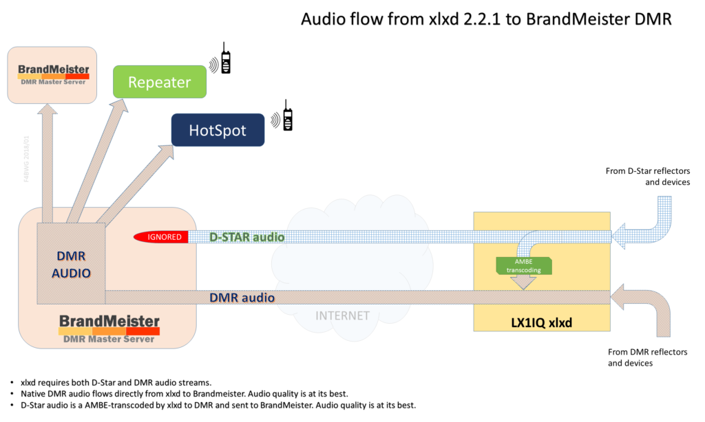 Audio flow from xlxd 2.2.1 to BrandMeister DMR